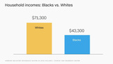 Blacks still far behind whites in wealth and income