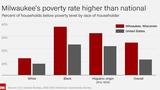Milwaukee's staggering black-white economic divide