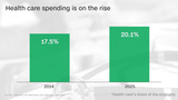 U.S. health spending rose nearly 6%, fastest since 2007
